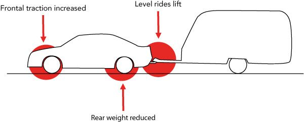 Diagram showing level ride