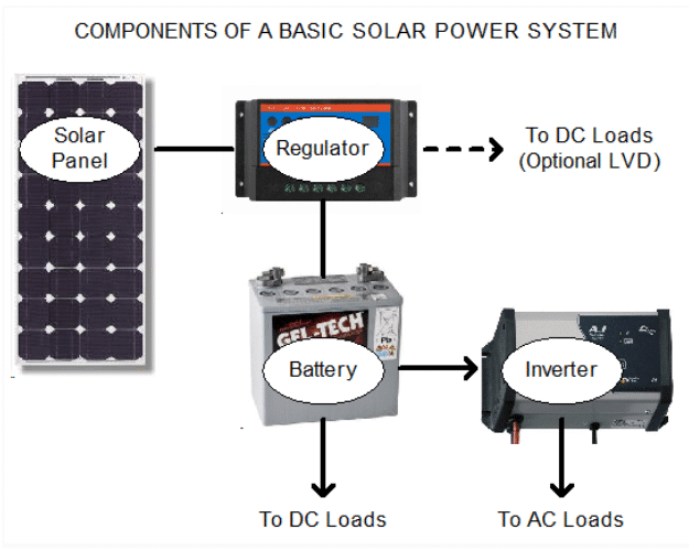 Caravan Solar Panel Connections and Wiring